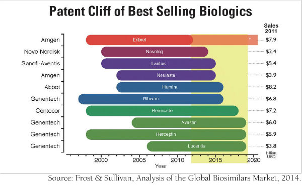 Biosimilar, More than a Mere Copy Cat