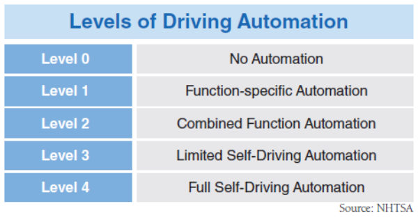 THE SUNGKYUN TIMES 모바일 사이트, Self-Driving Car: A