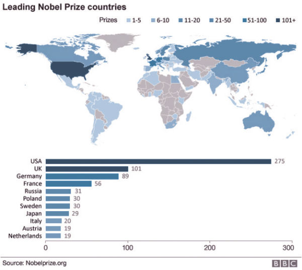 Nobel prizes by country ranking standard