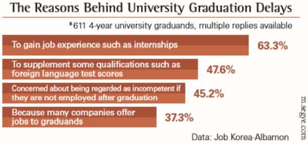It Ain't Over 'Til It's Over: Graduation Delays by University Students Are Increasing