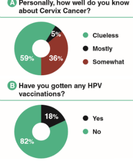 Reality of the HPV Vaccine and the Need for Vaccinations