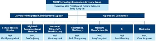 SKKU Technology Innovation Advisory Group Launched