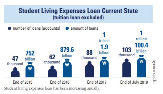 Student Living Expenses Loan: Is It a Double-Edged Sword?