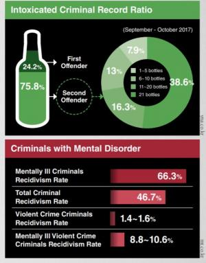 Mental Disorder Defense Penalty Reduction: Can It Be an Exception?
